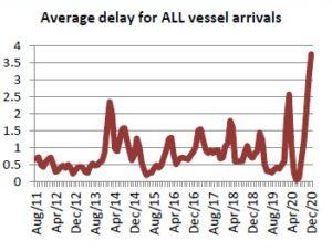 Grafen viser gjennomsnittlig antall dager forsinkelser av skip i bransjen de ti siste årene og den siste oppdateringen er at skipene i 2021 er mer enn 6 dager forsinket i snitt.